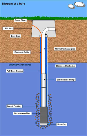 Bore Installations Water Bore Specialists